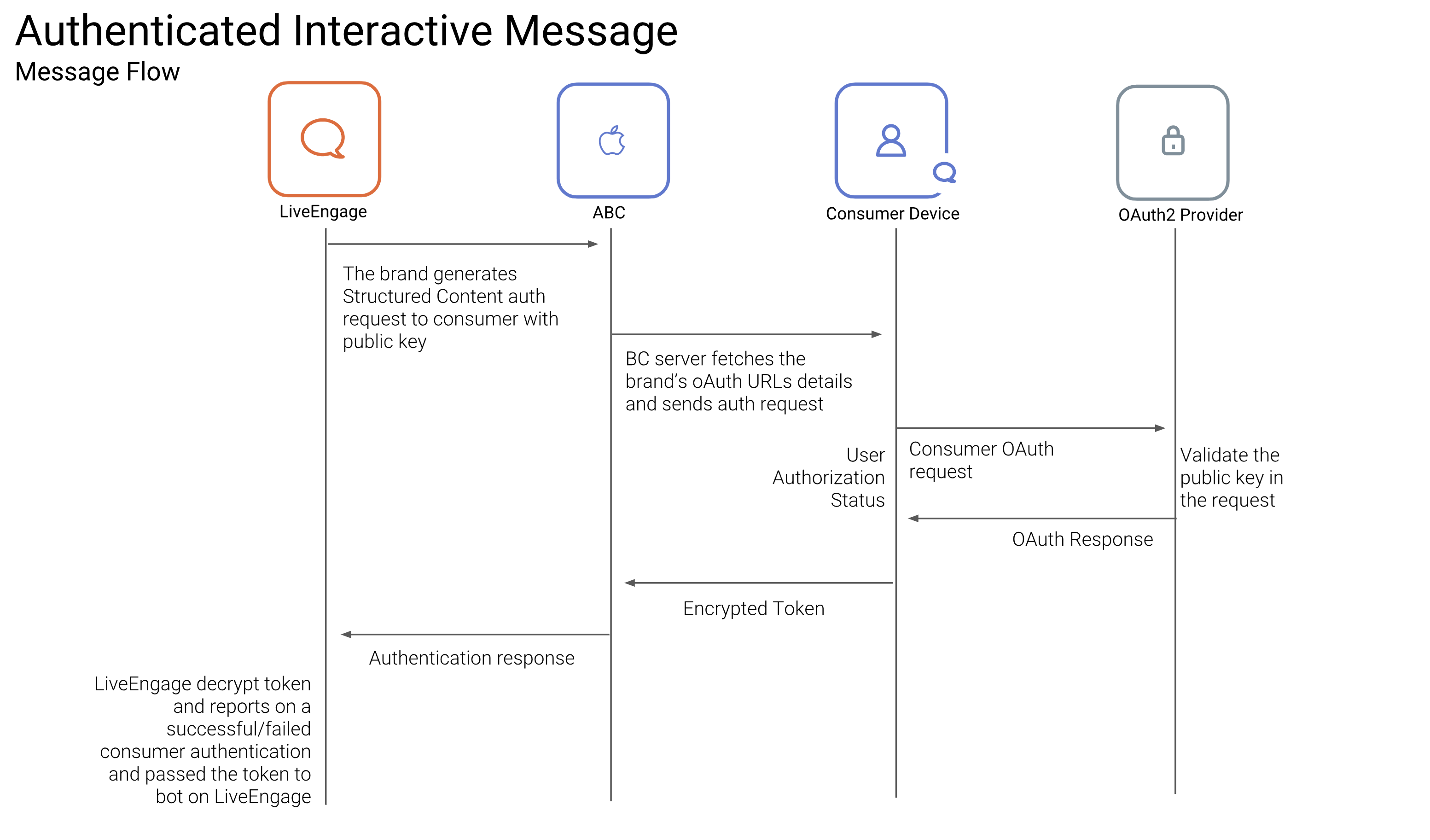 apple business chat authentication flow