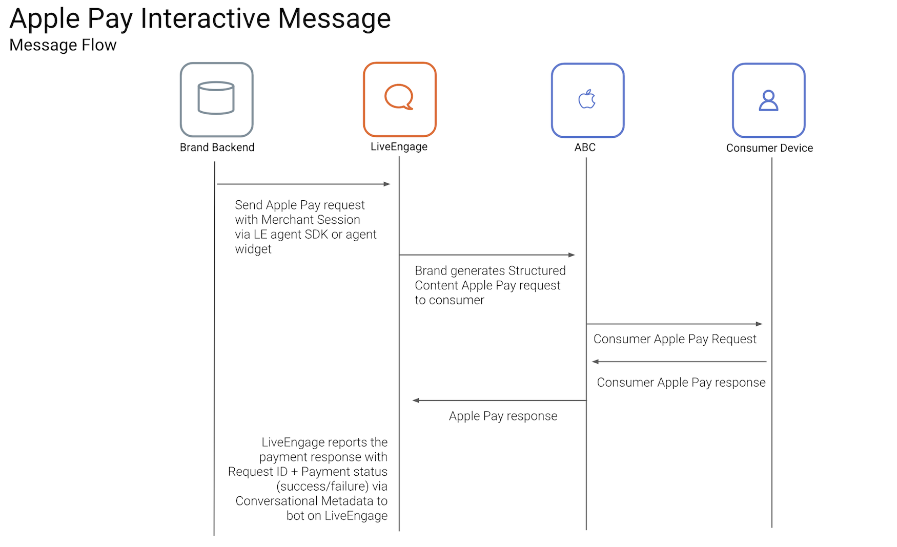 apple pay overview
