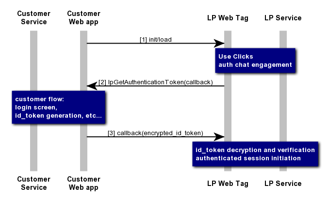 Mobile SDK and Web Authentication - How It Works | LivePerson Developers